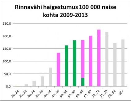 Rinnavahi_graafik.jpg